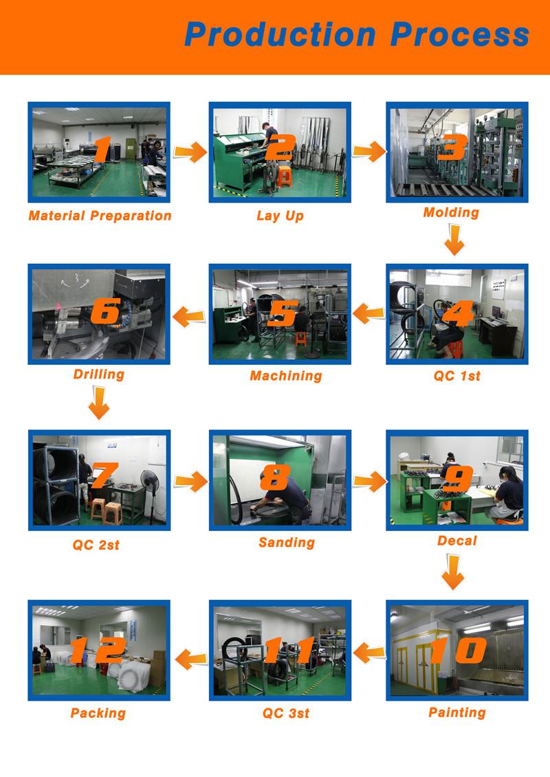 Procession process800